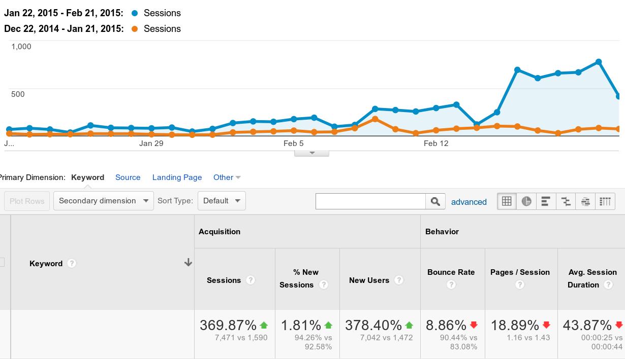 Ganbox Content Marketing example