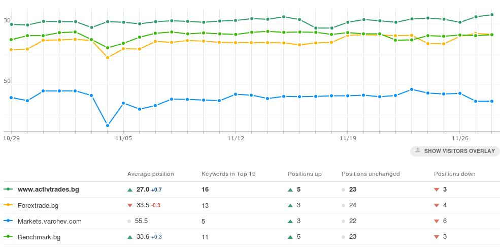 Ежедневно автоматично следене на позициите в Гугъл на вашия сайт и на конкуренти